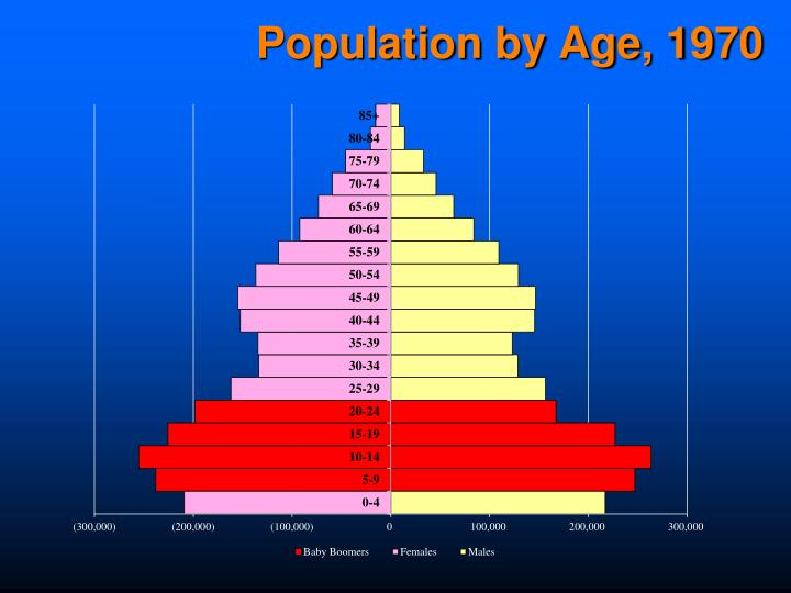 Population by Age, 1970