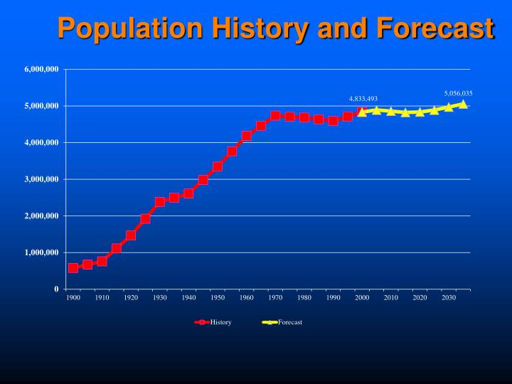 Population History and Forecast