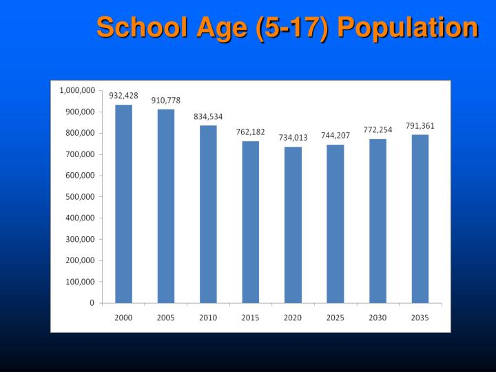 School Age (5-17) Population