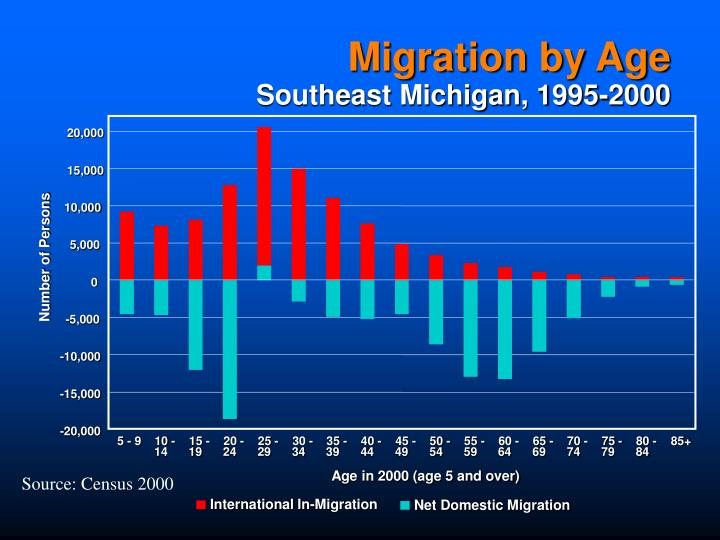 Migration by Age