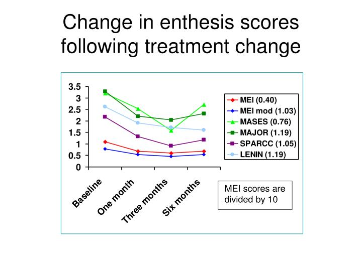 Change in enthesis scores following treatment change