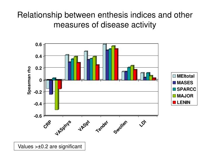 Relationship between enthesis indices and other measures of disease activity