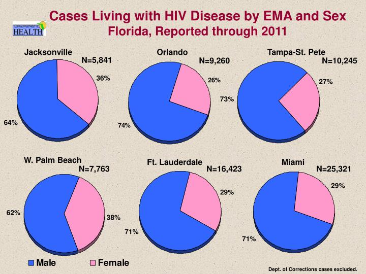 Cases Living with HIV Disease by EMA and Sex