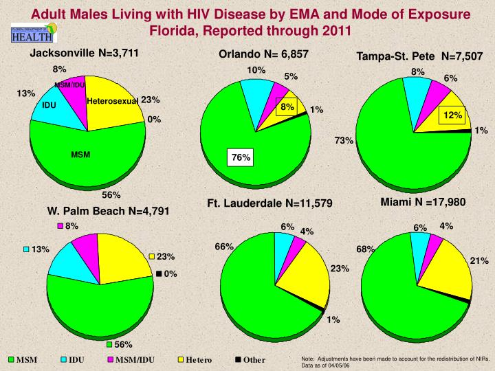 Adult Males Living with HIV Disease by EMA and Mode of Exposure