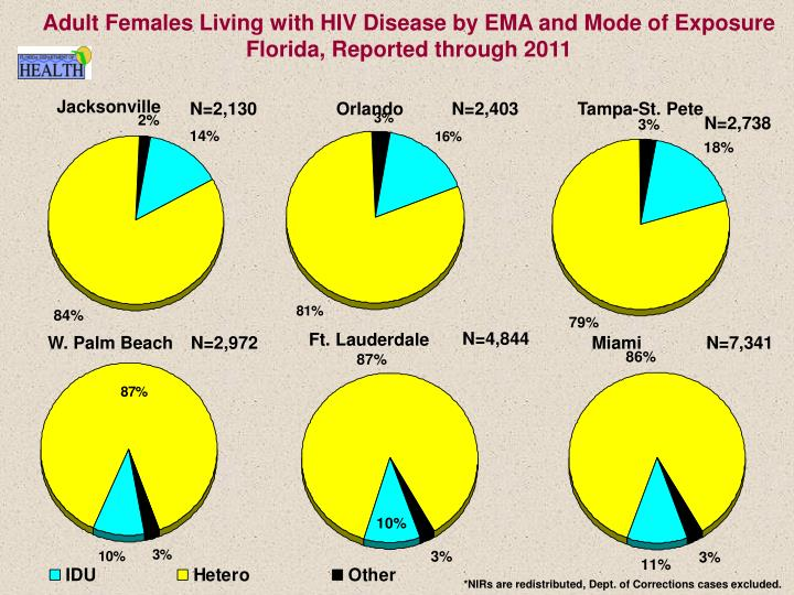 Adult Females Living with HIV Disease by EMA and Mode of Exposure