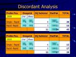 discordant analysis1