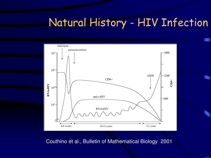 Natural History - HIV Infection