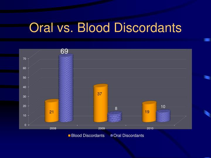 Oral vs. Blood Discordants