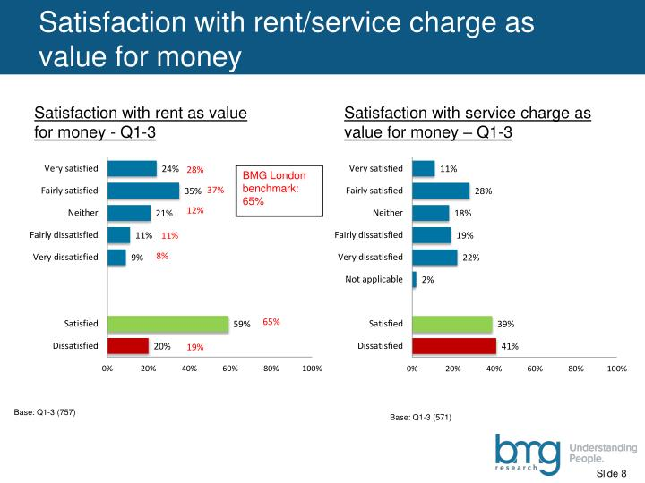 Satisfaction with rent/service charge as value for money