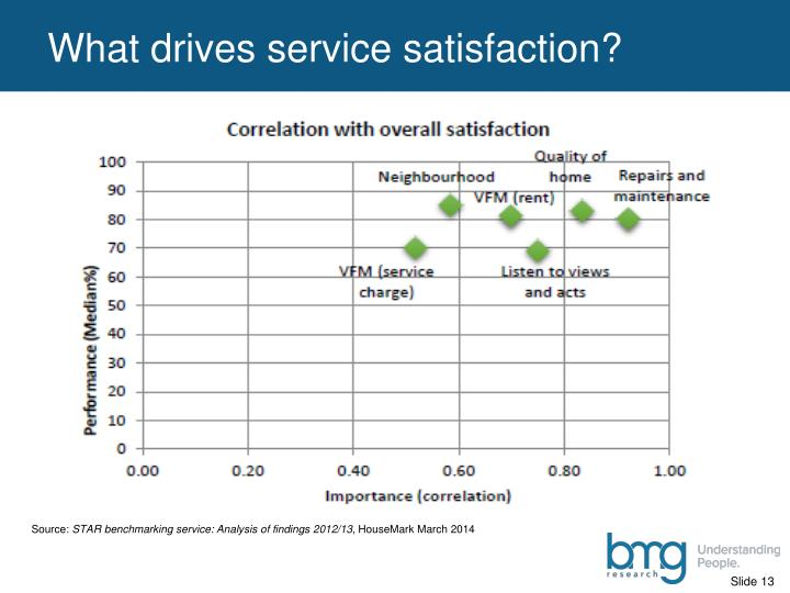 What drives service satisfaction?