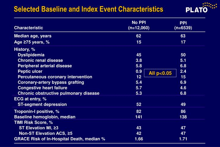 Selected Baseline and Index Event Characteristics