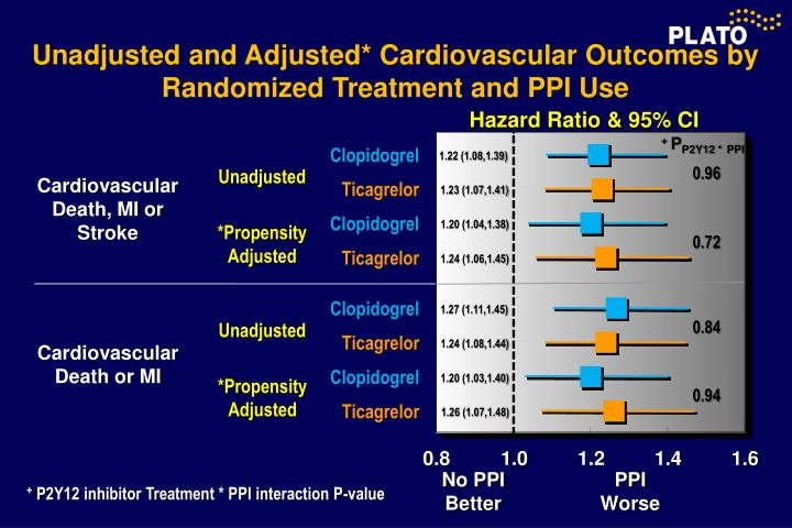 Unadjusted and Adjusted* Cardiovascular Outcomes by Randomized Treatment and PPI Use