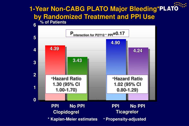 1-Year Non-CABG PLATO Major Bleeding* by Randomized Treatment and PPI Use