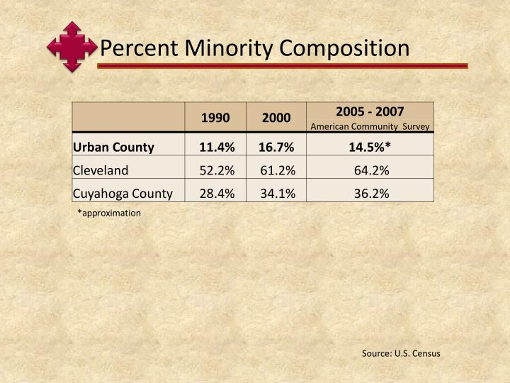 Percent Minority Composition