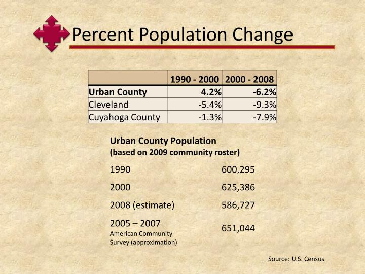 Percent Population Change