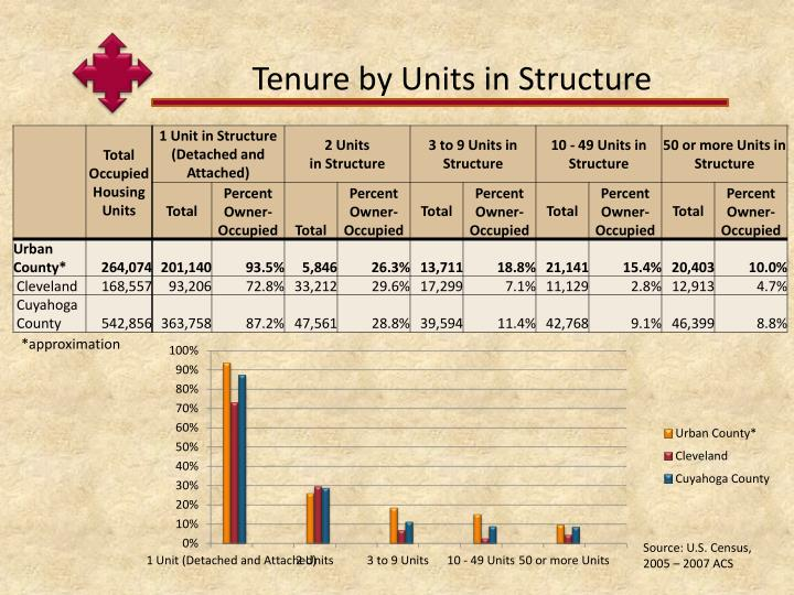 Tenure by Units in Structure