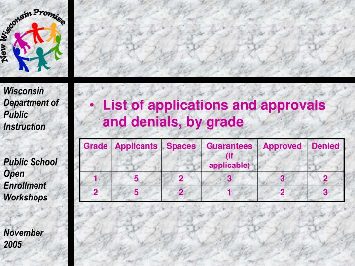 List of applications and approvals and denials, by grade