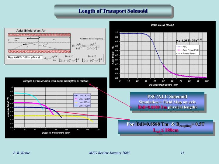 Length of Transport Solenoid
