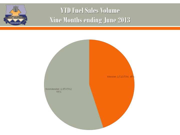 YTD Fuel Sales Volume