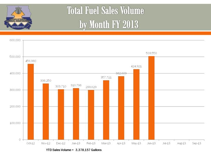 Total Fuel Sales Volume