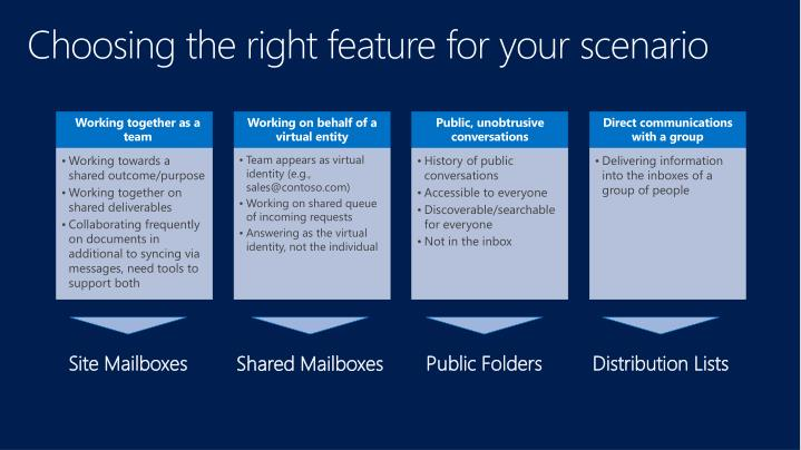 Choosing the right feature for your scenario
