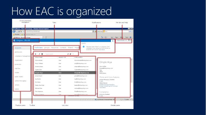 How EAC is organized