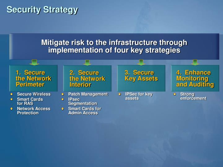 Mitigate risk to the infrastructure through implementation of four key strategies