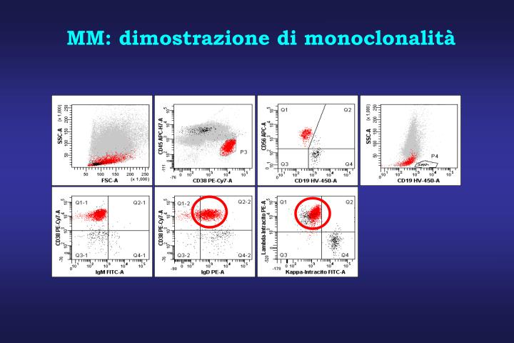 MM: dimostrazione di monoclonalità