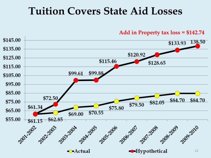 Tuition Covers State Aid Losses