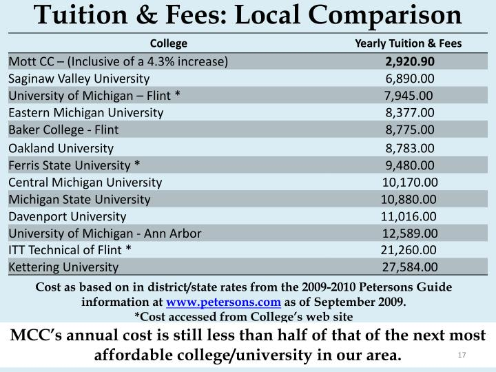 Tuition & Fees: Local Comparison