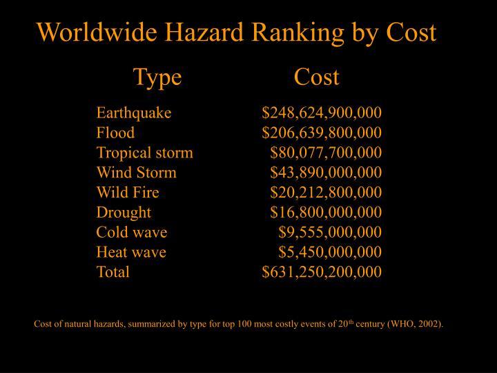 Worldwide Hazard Ranking by Cost