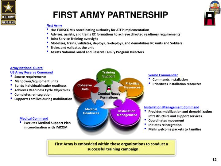 FIRST ARMY PARTNERSHIP