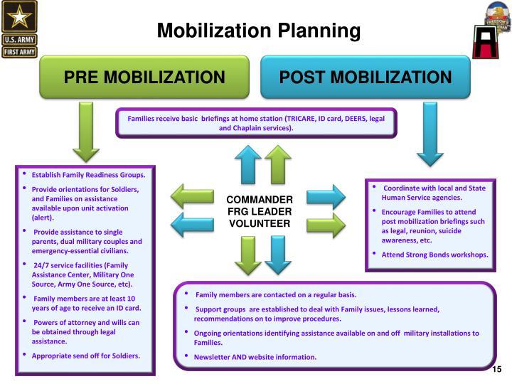 Mobilization Planning