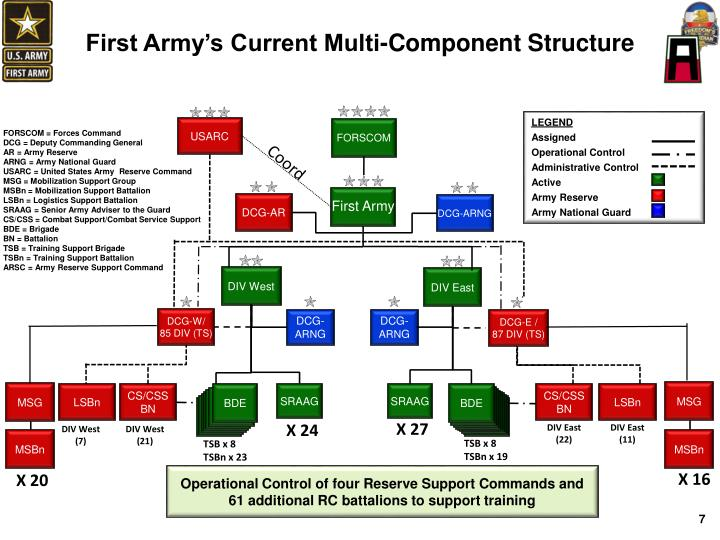 First Army's Current Multi-Component Structure