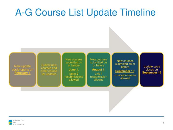 A-G Course List Update Timeline
