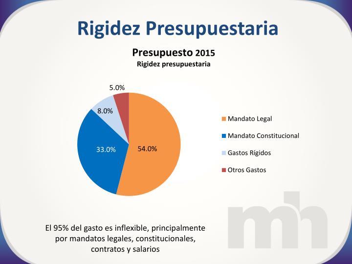 Rigidez Presupuestaria