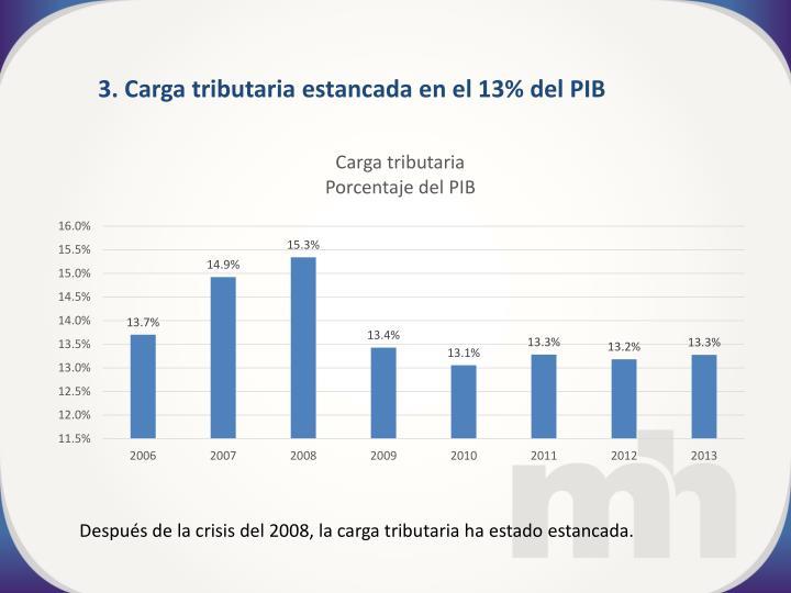 3. Carga tributaria estancada en el 13% del PIB