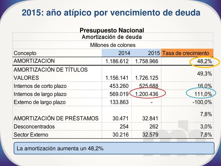 2015: año atípico por vencimiento de deuda