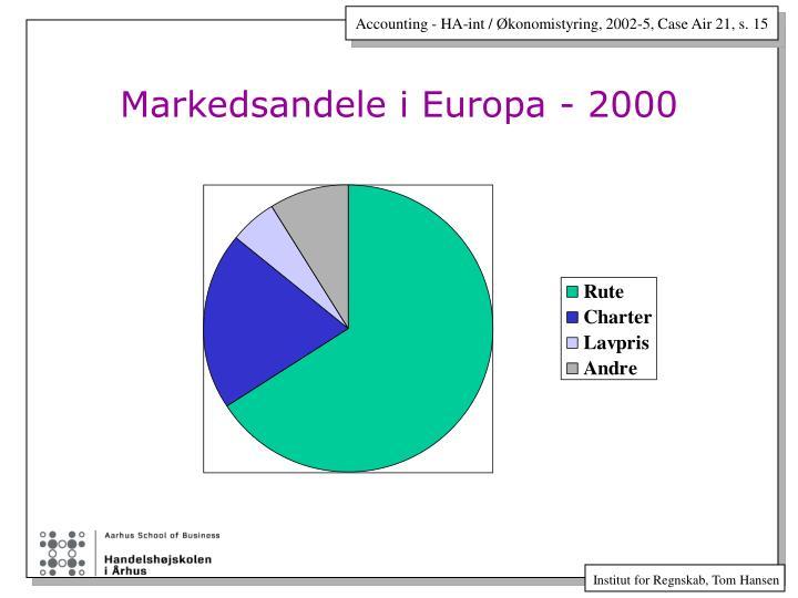 Markedsandele i Europa - 2000