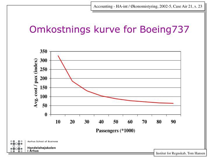 Omkostnings kurve for Boeing737