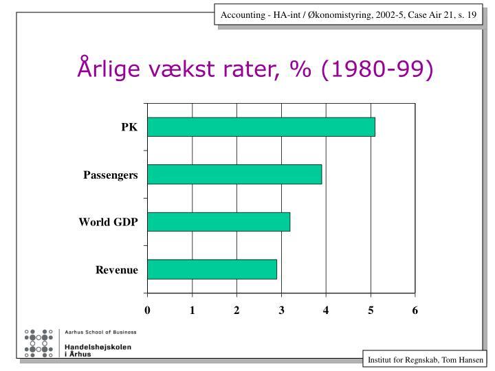 Årlige vækst rater, % (1980-99)