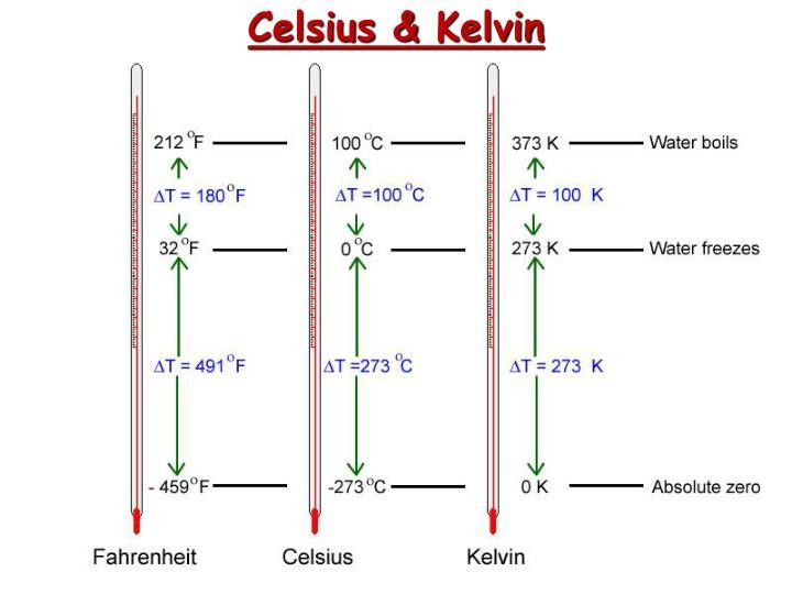 Celsius &