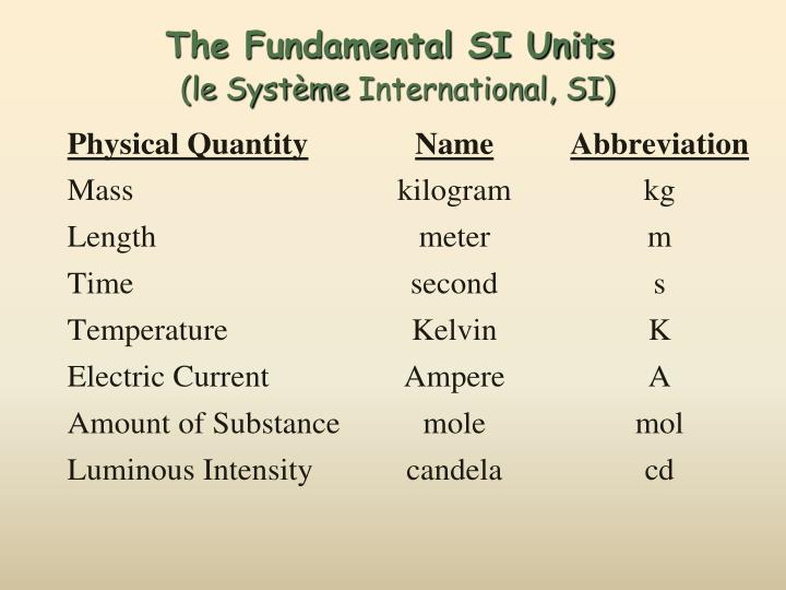The Fundamental SI Units
