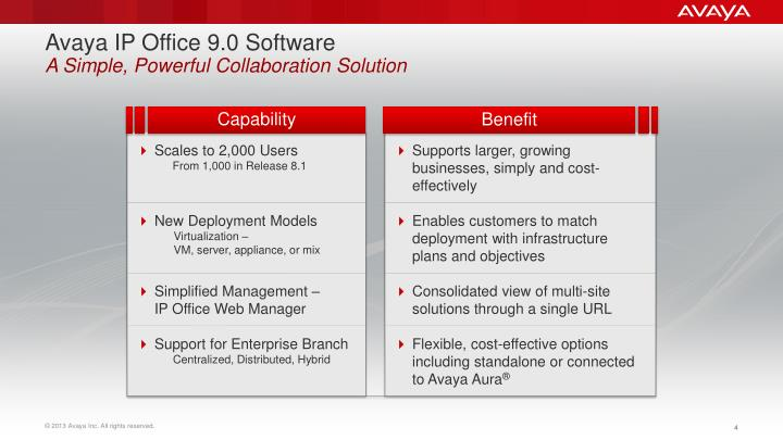 Avaya IP Office 9.0 Software