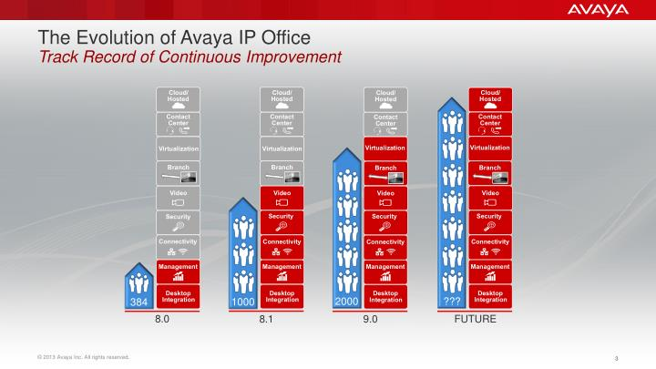 The Evolution of Avaya IP Office