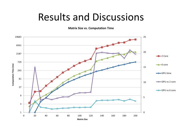 Results and Discussions