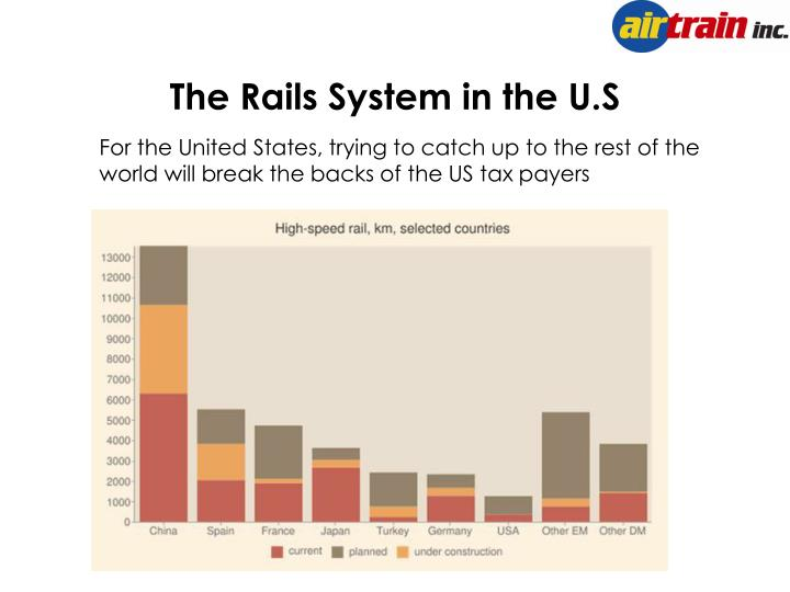 The Rails System in the U.S