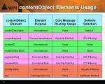 contentobject elements usage