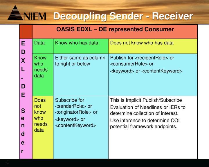 Decoupling Sender - Receiver