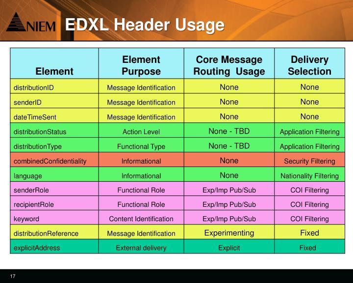 EDXL Header Usage